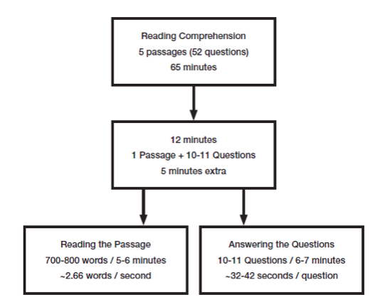Dispatches from the Test Prep Team: Timing – ELITE SCHOLARS